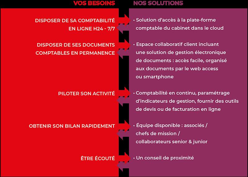 AUDEXO schema services comptables